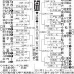 第100回全国高等学校野球選手権記念大会:石川