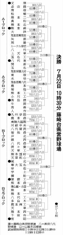 第100回全国高等学校野球選手権記念大会・熊本