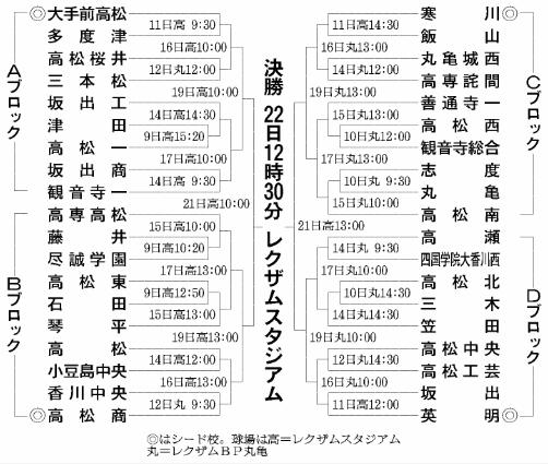 第100回全国高等学校野球選手権記念大会・香川