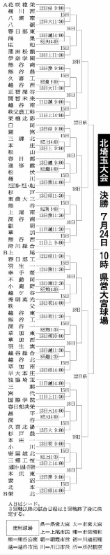 第100回全国高等学校野球選手権記念大会:北埼玉