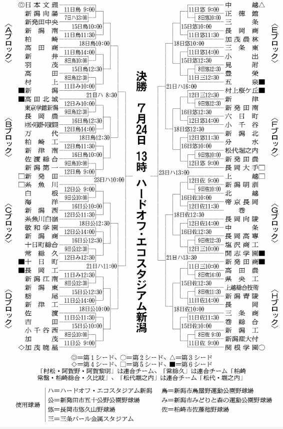 第100回全国高等学校野球選手権記念大会:新潟県