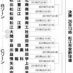 第100回全国高等学校野球選手権記念大会:鳥取県