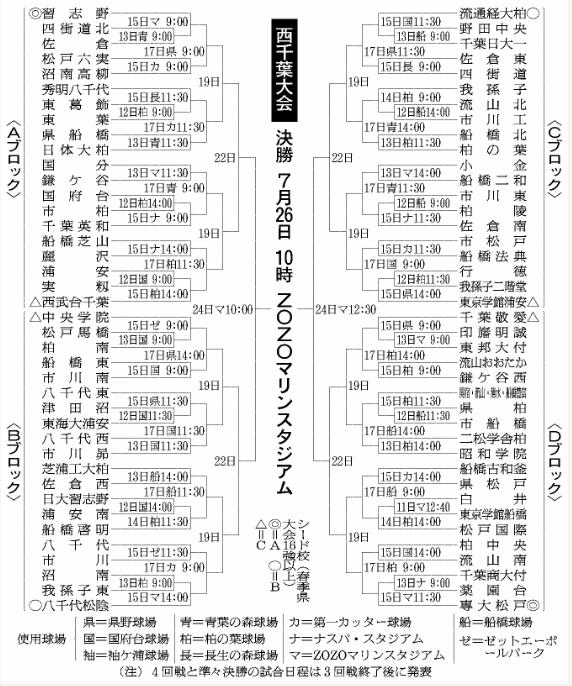 第100回全国高等学校野球選手権記念大会:西千葉