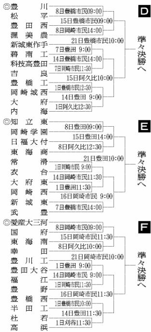 第100回全国高等学校野球選手権記念大会:東愛知