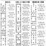 第100回全国高等学校野球選手権記念大会:南大阪