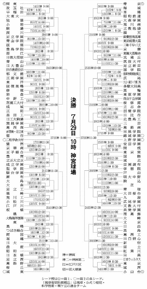 第100回全国高等学校野球選手権記念大会:東東京
