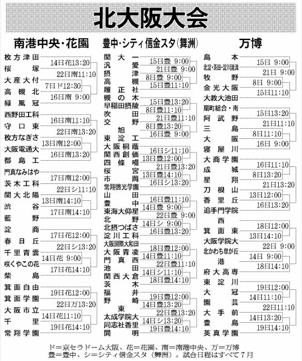 第100回全国高等学校野球選手権記念大会:北大阪