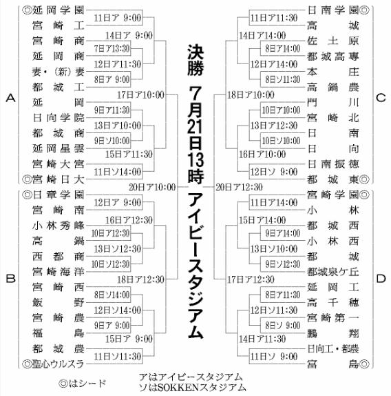第100回全国高等学校野球選手権記念大会・宮崎