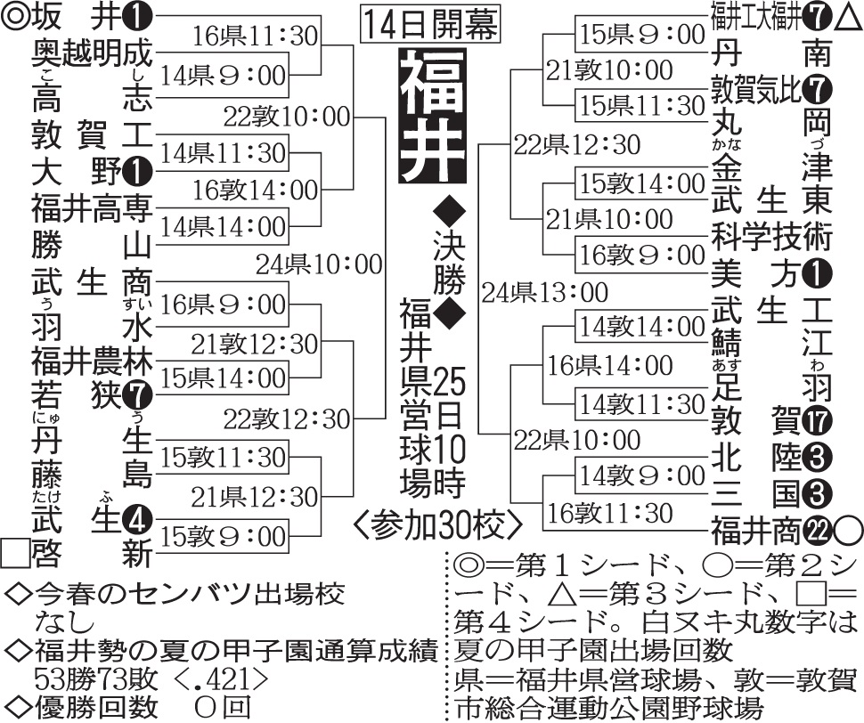 第100回全国高等学校野球選手権記念大会:福井県