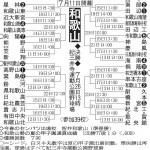 第100回全国高等学校野球選手権記念大会:和歌山県