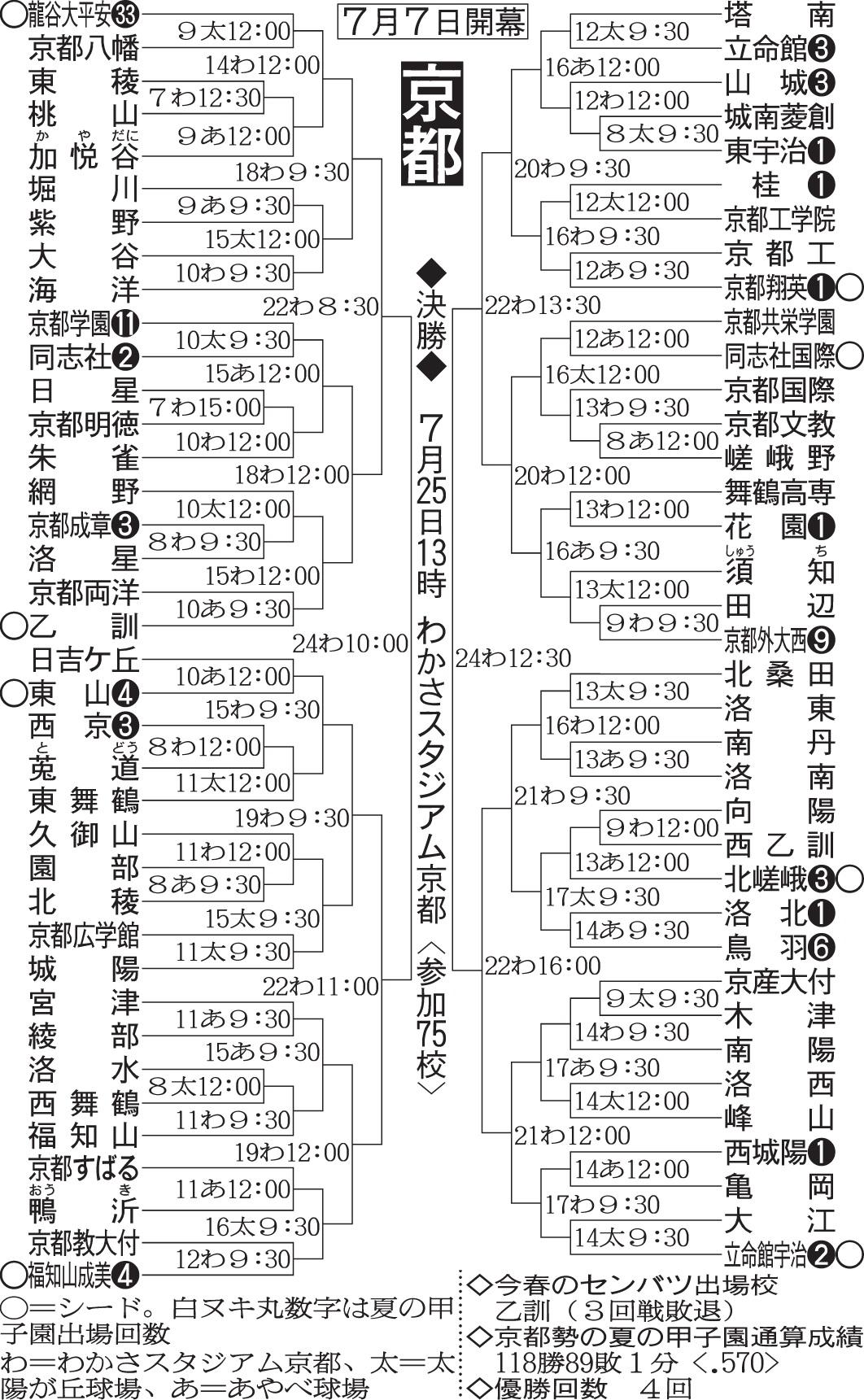 第100回全国高等学校野球選手権記念大会:京都府