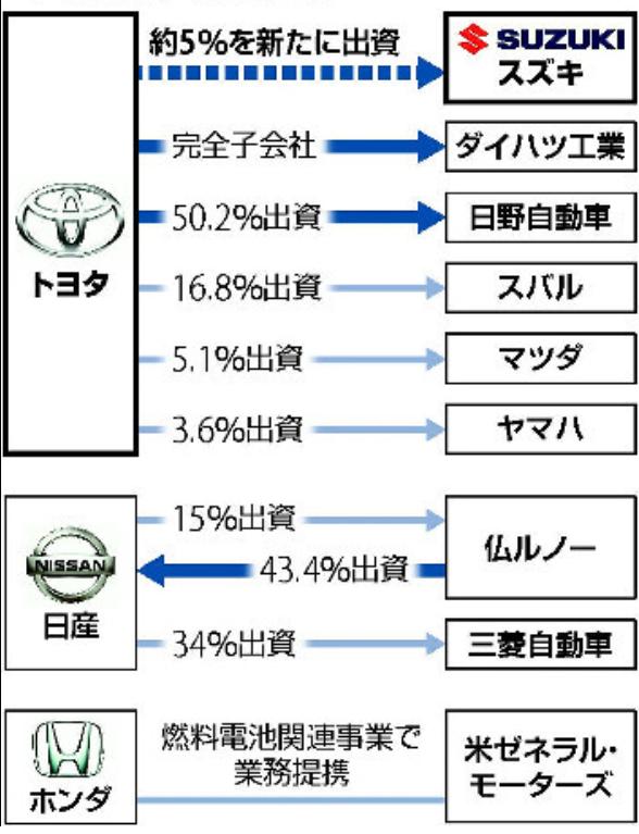 トヨタ自動車がスズキとの資本提携を検討とのこと🌻