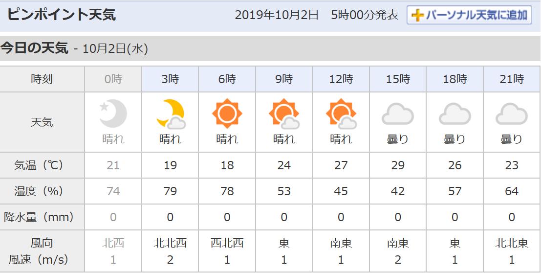2019年10月1日は暑かった....