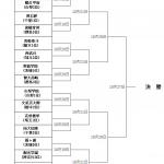 2019年の高校野球・秋季関東大会トーナメント確定!