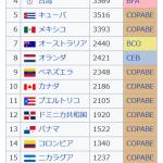 2019プレミア12:1次ラウンド;日本VSプエルトリコ