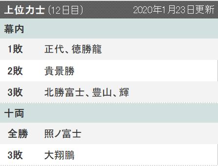 令和二年の大相撲初場所:12日目が終わり優勝候補に挙がったのは!