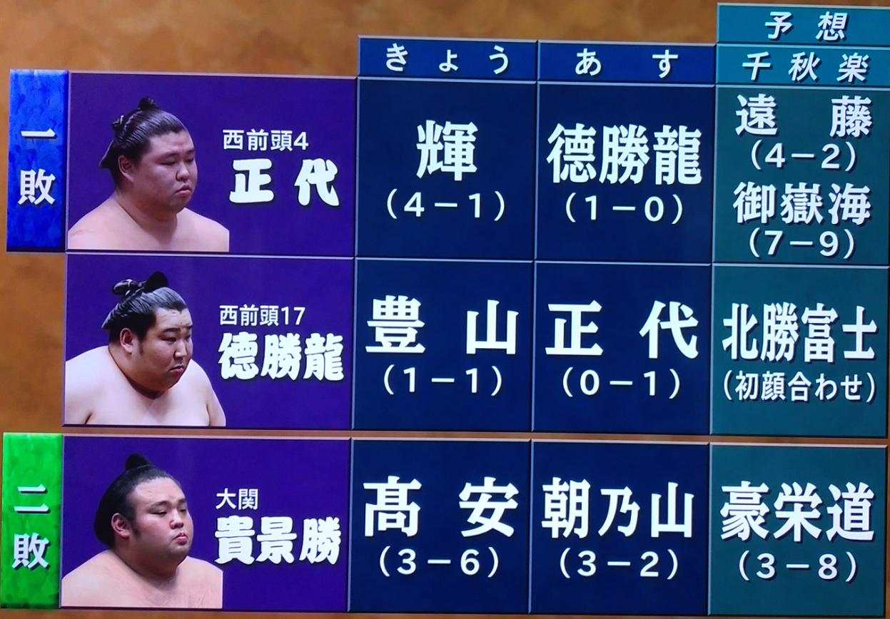 令和二年の大相撲初場所:13日目が終わりさらに優勝候補に挙がったのは!
