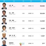 前橋市長選挙は、現職の山本龍氏が3回目の当選!