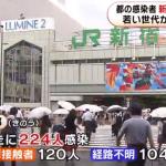 東京で新型コロナウイルスの1日の新規感染者が、過去最高の224人に。