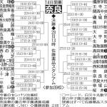 第100回全国高等学校野球選手権記念大会:奈良県