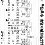 第100回全国高等学校野球選手権記念大会:熊本県