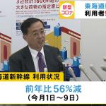 東海道新幹線。前年同時期56%減。