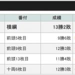 令和二年の大相撲春場所:千秋楽!白鵬が44度目の幕内最高優勝。