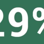 朝日新聞社では電話実施から、倍内閣の支持率が、29%へ....