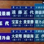 令和二年大相撲秋場所。12日目まで終わって2敗3力士、3敗3力士で混戦模様。