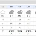 今朝の伊勢崎市は、何カ月ぶりかの朝からの雨......