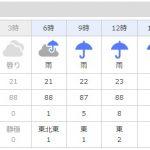 正に2021年、梅雨真っ盛りですね。